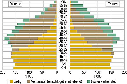 Bevölkerungsbaum Norwegen