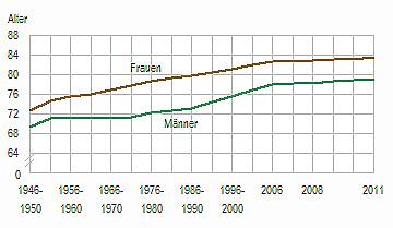 Lebenserwartung Norwegen