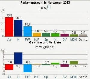 parlamentswahlen_norwegen